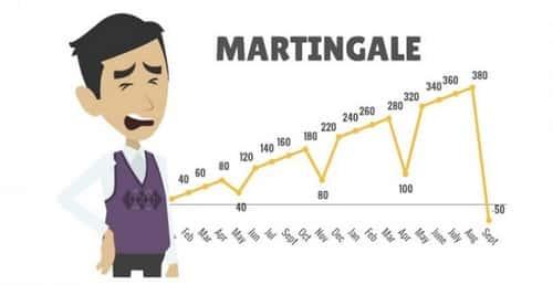 استراتژی مارتینگل